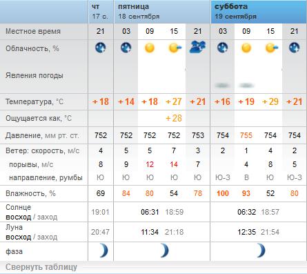 Погода в июне черногории